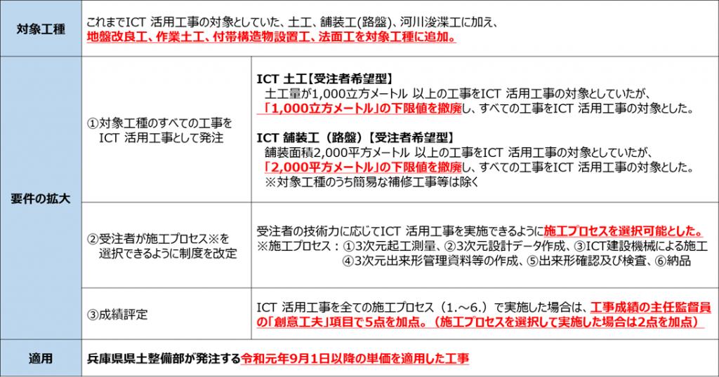 青森 県 建設 業 ポータル サイト