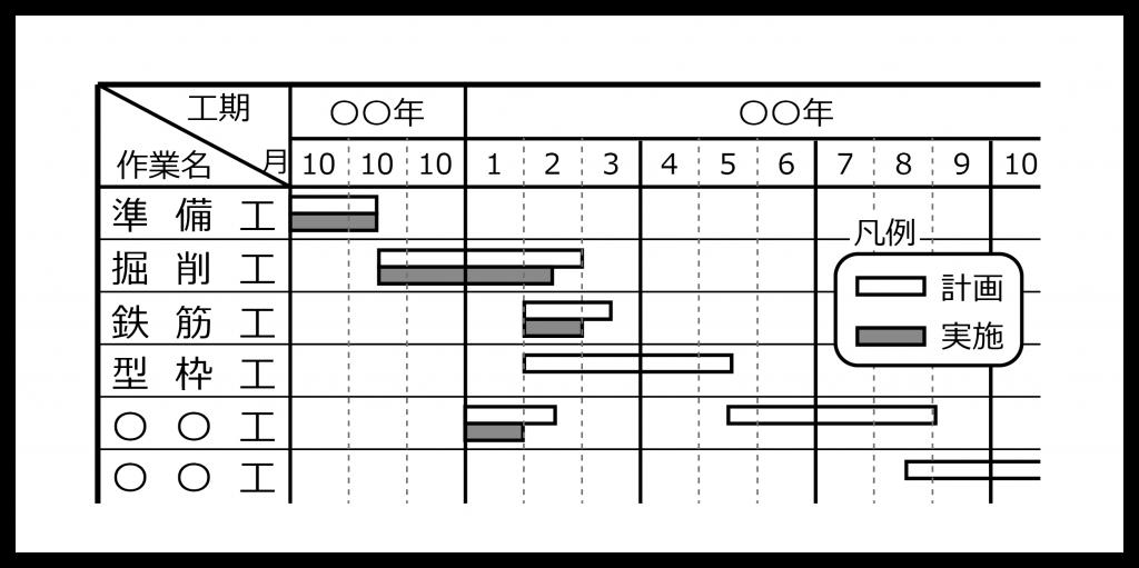 表 バー チャート 工程